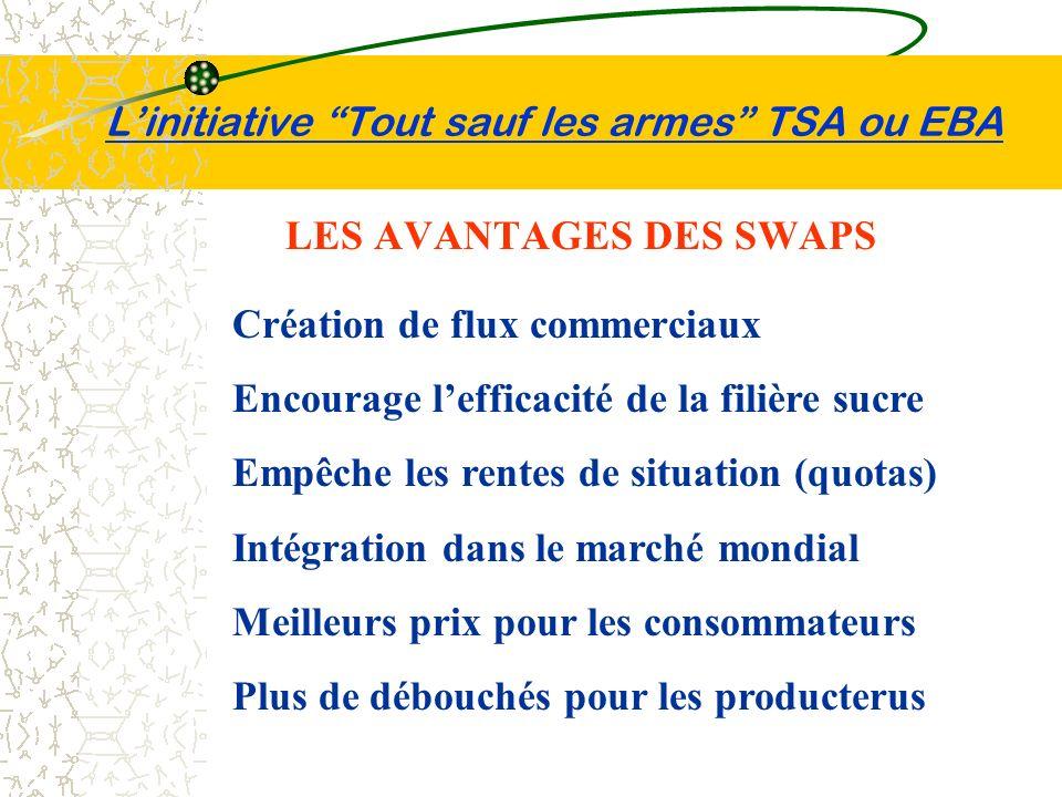 Linitiative Tout sauf les armes TSA ou EBA LES AVANTAGES DES SWAPS Création de flux commerciaux Encourage lefficacité de la filière sucre Empêche les