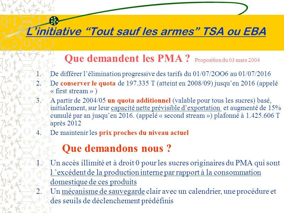 Linitiative Tout sauf les armes TSA ou EBA Que demandent les PMA ? Proposition du 03 mars 2004 1.De différer lélimination progressive des tarifs du 01