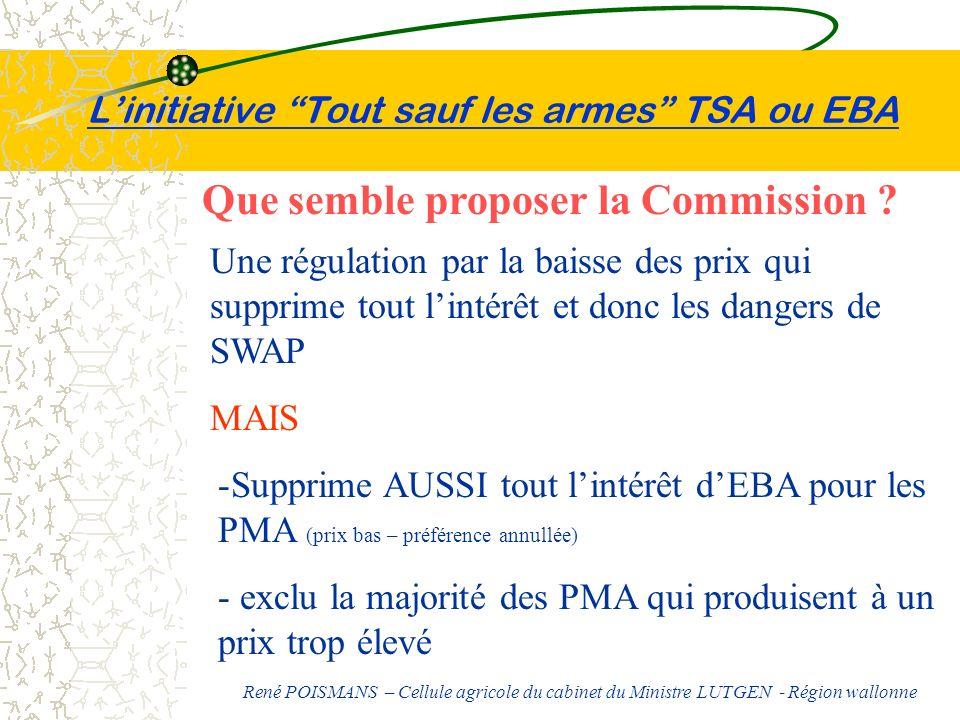 Linitiative Tout sauf les armes TSA ou EBA Que semble proposer la Commission ? Une régulation par la baisse des prix qui supprime tout lintérêt et don
