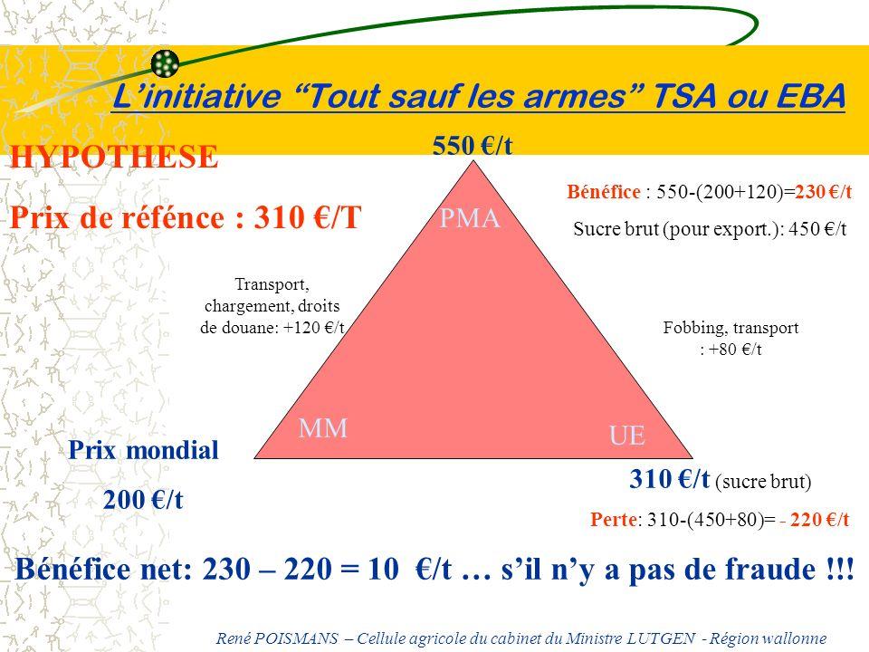 Linitiative Tout sauf les armes TSA ou EBA MM PMA UE Prix mondial 200 /t 550 /t 310 /t (sucre brut) Perte: 310-(450+80)= - 220 /t Bénéfice net: 230 –