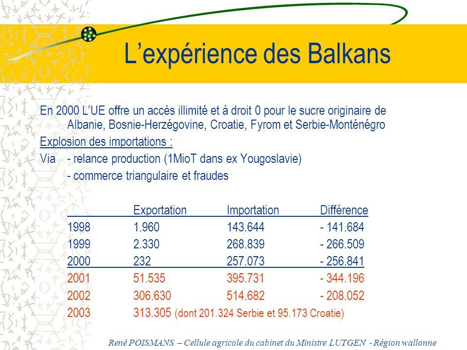 Lexpérience des Balkans En 2000 LUE offre un accès illimité et à droit 0 pour le sucre originaire de Albanie, Bosnie-Herzégovine, Croatie, Fyrom et Se