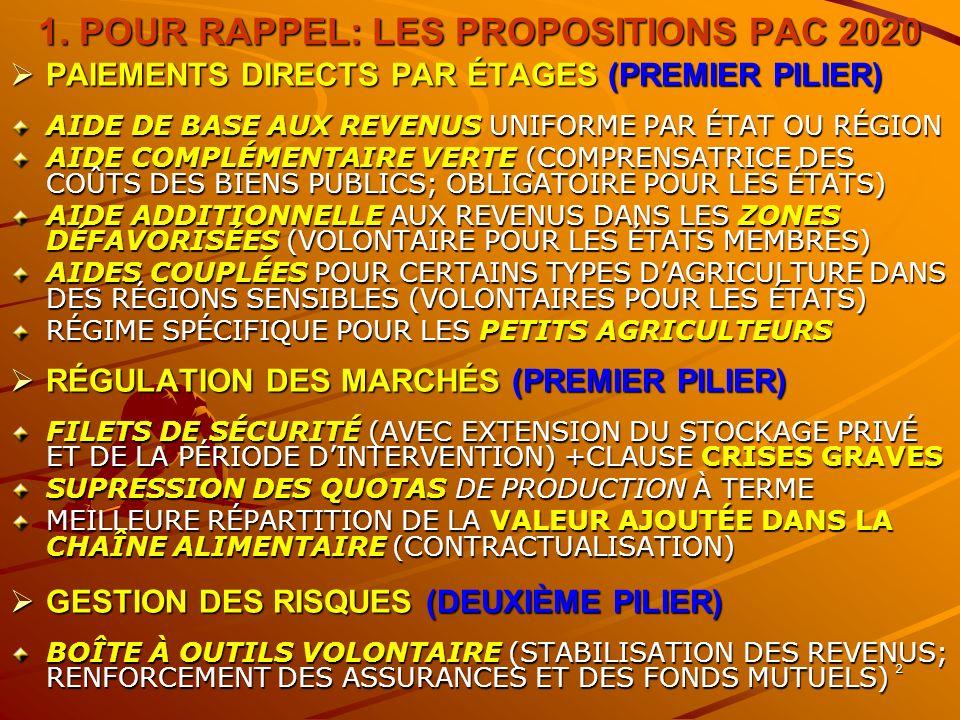 2 1. POUR RAPPEL: LES PROPOSITIONS PAC 2020 PAIEMENTS DIRECTS PAR ÉTAGES (PREMIER PILIER) PAIEMENTS DIRECTS PAR ÉTAGES (PREMIER PILIER) AIDE DE BASE A