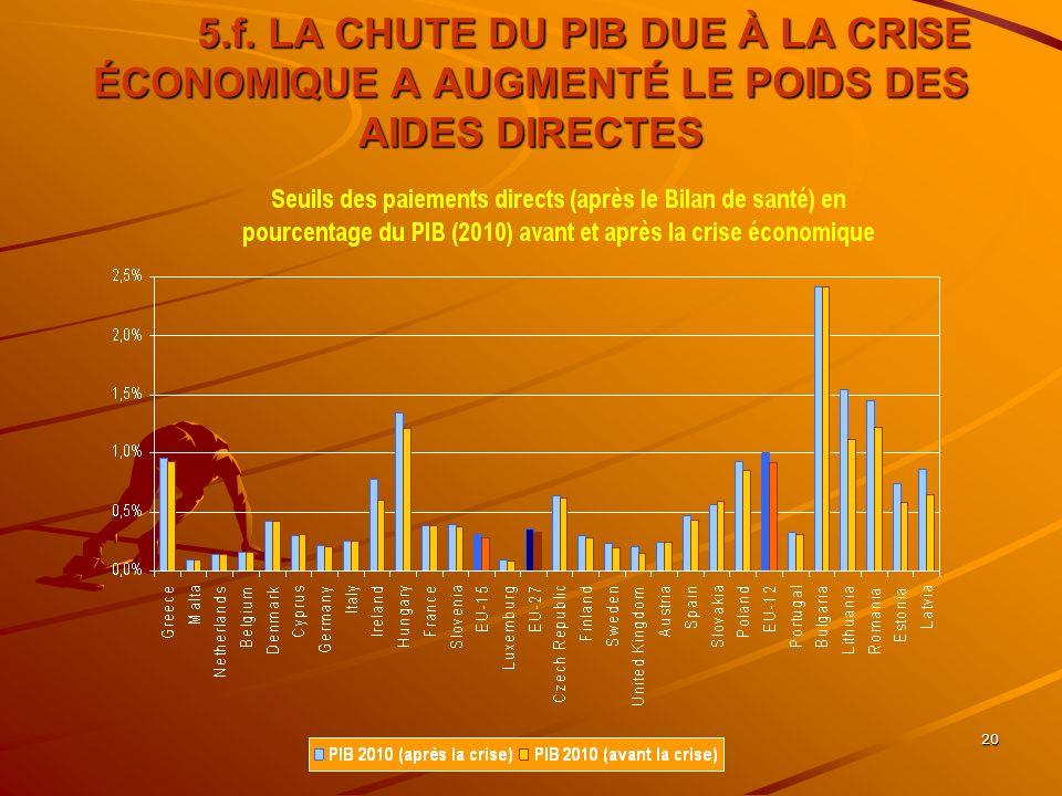 20 5.f. LA CHUTE DU PIB DUE À LA CRISE ÉCONOMIQUE A AUGMENTÉ LE POIDS DES AIDES DIRECTES