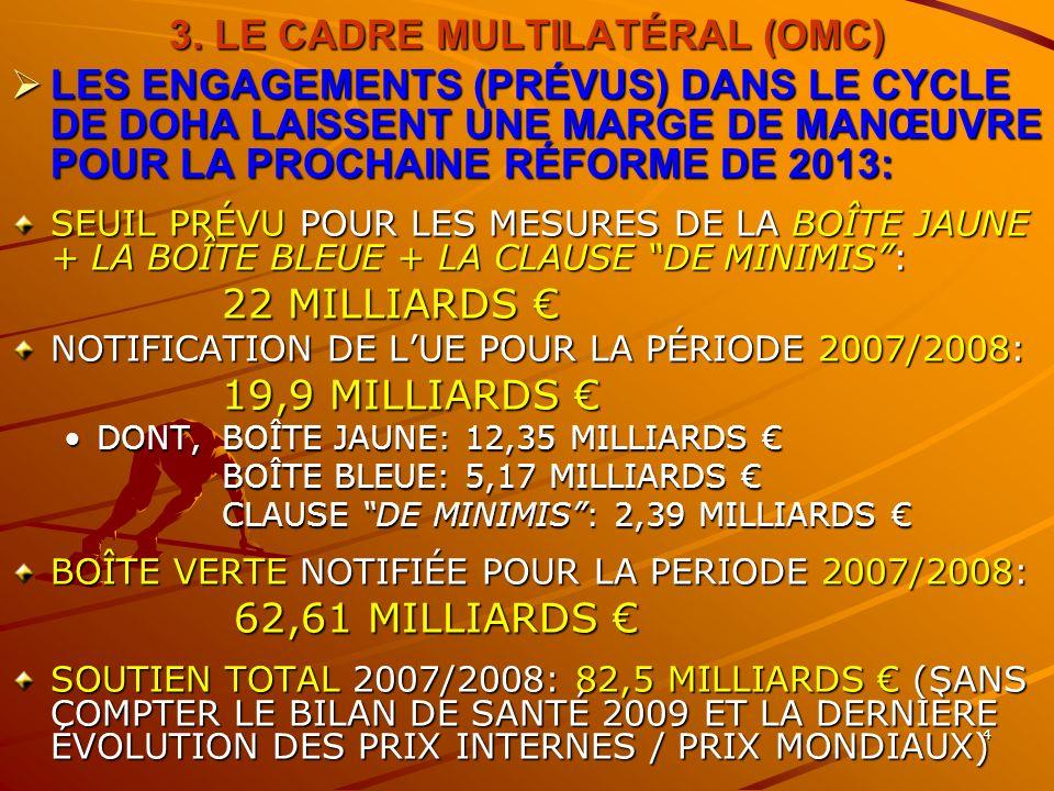 4 3. LE CADRE MULTILATÉRAL (OMC) LES ENGAGEMENTS (PRÉVUS) DANS LE CYCLE DE DOHA LAISSENT UNE MARGE DE MANŒUVRE POUR LA PROCHAINE RÉFORME DE 2013: LES