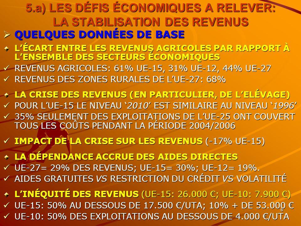 6 5.a) LES DÉFIS ÉCONOMIQUES A RELEVER: LA STABILISATION DES REVENUS QUELQUES DONNÉES DE BASE QUELQUES DONNÉES DE BASE LÉCART ENTRE LES REVENUS AGRICOLES PAR RAPPORT À LENSEMBLE DES SECTEURS ÉCONOMIQUES REVENUS AGRICOLES: 61% UE-15, 31% UE-12, 44% UE-27 REVENUS AGRICOLES: 61% UE-15, 31% UE-12, 44% UE-27 REVENUS DES ZONES RURALES DE LUE-27: 68% REVENUS DES ZONES RURALES DE LUE-27: 68% LA CRISE DES REVENUS (EN PARTICULIER, DE LELÉVAGE) POUR LUE-15 LE NIVEAU 2010 EST SIMILAIRE AU NIVEAU 1996 POUR LUE-15 LE NIVEAU 2010 EST SIMILAIRE AU NIVEAU 1996 35% SEULEMENT DES EXPLOITATIONS DE LUE-25 ONT COUVERT TOUS LES COÛTS PENDANT LA PÉRIODE 2004/2006 35% SEULEMENT DES EXPLOITATIONS DE LUE-25 ONT COUVERT TOUS LES COÛTS PENDANT LA PÉRIODE 2004/2006 IMPACT DE LA CRISE SUR LES REVENUS (-17% UE-15) IMPACT DE LA CRISE SUR LES REVENUS (-17% UE-15) LA DÉPENDANCE ACCRUE DES AIDES DIRECTES UE-27= 29% DES REVENUS; UE-15= 30%; UE-12= 19%.