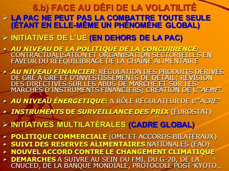 9 6.b) FACE AU DÉFI DE LA VOLATILITÉ LA PAC NE PEUT PAS LA COMBATTRE TOUTE SEULE (ÉTANT EN ELLE-MÊME UN PHÉNOMÈNE GLOBAL) LA PAC NE PEUT PAS LA COMBATTRE TOUTE SEULE (ÉTANT EN ELLE-MÊME UN PHÉNOMÈNE GLOBAL) INITIATIVES DE LUE (EN DEHORS DE LA PAC) INITIATIVES DE LUE (EN DEHORS DE LA PAC) AU NIVEAU DE LA POLITIQUE DE LA CONCURRENCE: CONTRACTUALISATION ET ORGANISATION SECTORIELLES EN FAVEUR DU RÉÉQUILIBRAGE DE LA CHAÎNE ALIMENTAIRE AU NIVEAU FINANCIER: RÉGULATION DES PRODUITS DÉRIVÉS DE GRÉ À GRÉ ET DINVESTISSEMENTS DE DÉTAIL; RÉVISION DES DIRECTIVES SUR LES ABUS DE MARCHÉ ET SUR LES MARCHÉS DINSTRUMENTS FINANCIERS; CRÉATION DE LAEMF.