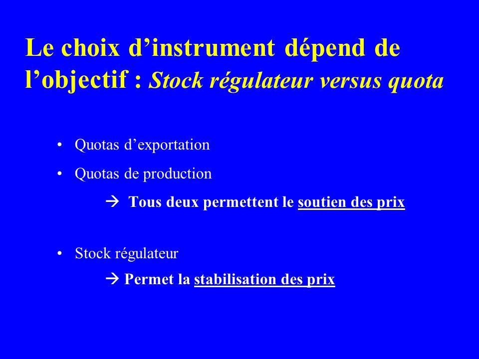 Le choix dinstrument dépend de lobjectif : Stock régulateur versus quota Quotas dexportation Quotas de production Tous deux permettent le soutien des prix Stock régulateur Permet la stabilisation des prix