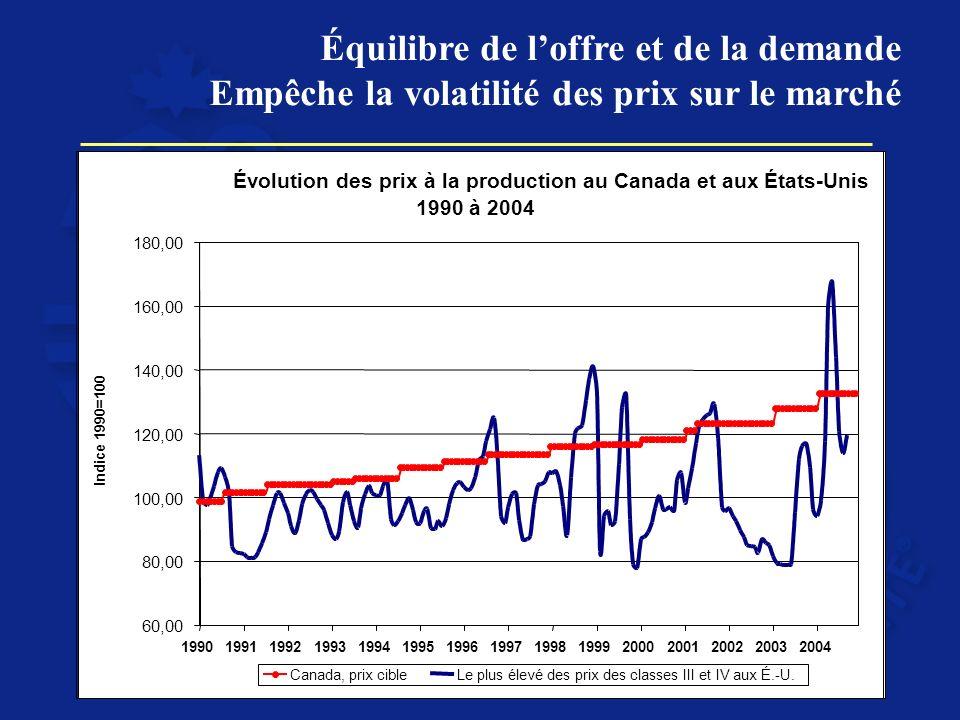Équilibre de loffre et de la demande Empêche la volatilité des prix sur le marché