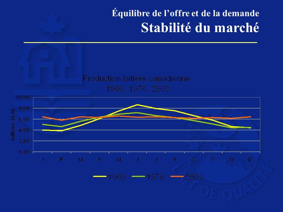 Équilibre de loffre et de la demande Stabilité du marché