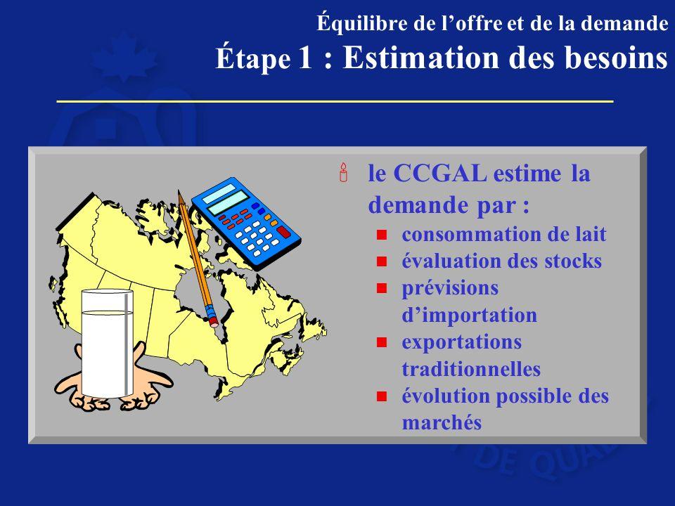 le CCGAL estime la demande par : n consommation de lait n évaluation des stocks n prévisions dimportation n exportations traditionnelles n évolution possible des marchés Équilibre de loffre et de la demande Étape 1 : Estimation des besoins