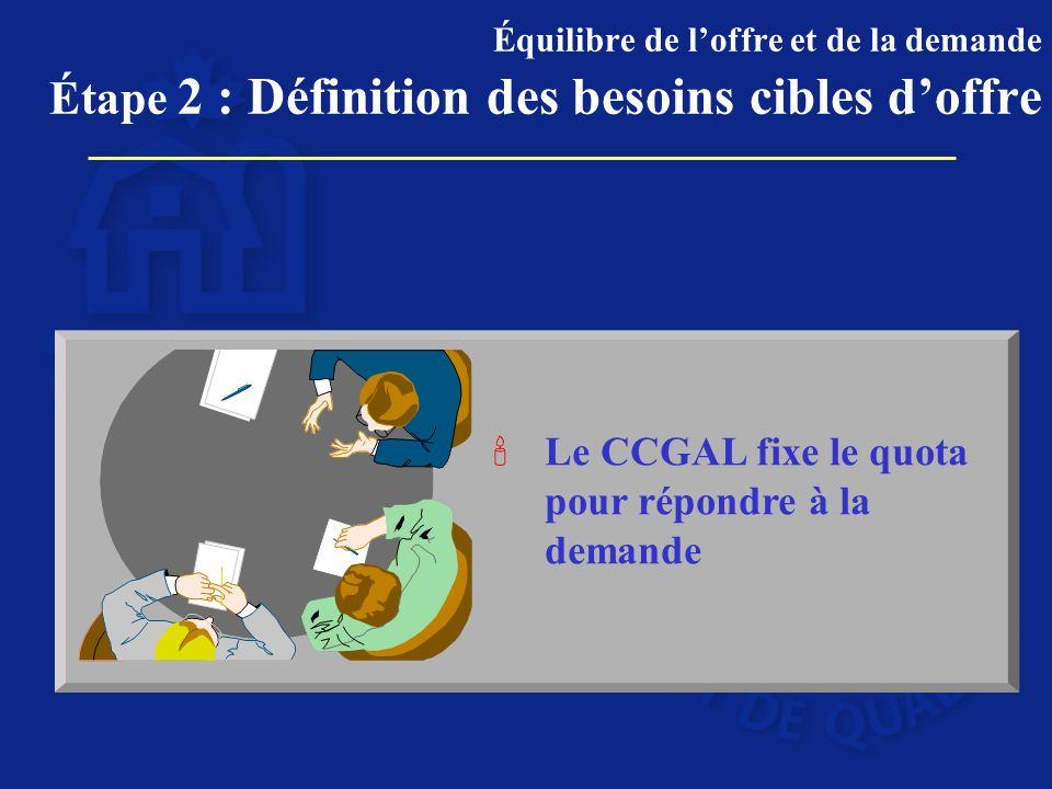 Le CCGAL fixe le quota pour répondre à la demande Équilibre de loffre et de la demande Étape 2 : Définition des besoins cibles doffre