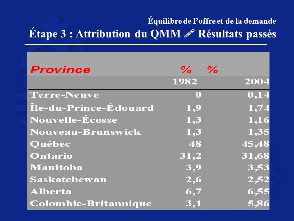 Équilibre de loffre et de la demande Étape 3 : Attribution du QMM Résultats passés