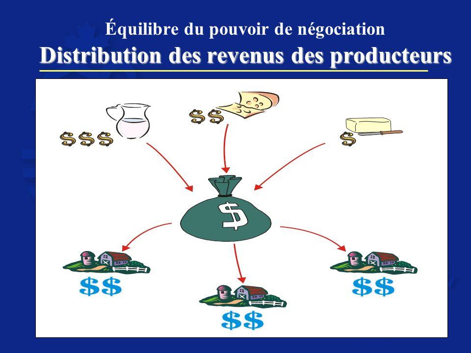 Distribution des revenus des producteurs Équilibre du pouvoir de négociation Distribution des revenus des producteurs