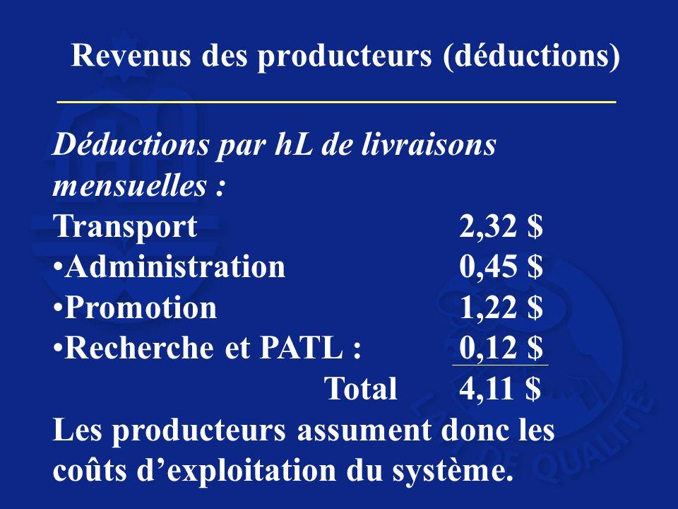 Revenus des producteurs (déductions) Déductions par hL de livraisons mensuelles : Transport 2,32 $ Administration 0,45 $ Promotion 1,22 $ Recherche et PATL : 0,12 $ Total4,11 $ Les producteurs assument donc les coûts dexploitation du système.
