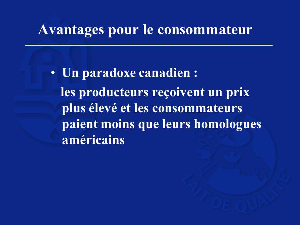 Avantages pour le consommateur Un paradoxe canadien : les producteurs reçoivent un prix plus élevé et les consommateurs paient moins que leurs homolog