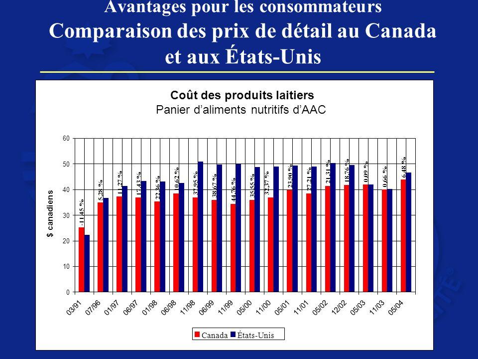 Avantages pour les consommateurs Comparaison des prix de détail au Canada et aux États-Unis
