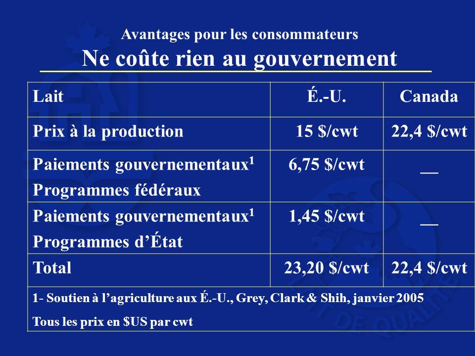 Avantages pour les consommateurs Ne coûte rien au gouvernement LaitÉ.-U.Canada Prix à la production15 $/cwt22,4 $/cwt Paiements gouvernementaux 1 Programmes fédéraux 6,75 $/cwt__ Paiements gouvernementaux 1 Programmes dÉtat 1,45 $/cwt__ Total23,20 $/cwt22,4 $/cwt 1- Soutien à lagriculture aux É.-U., Grey, Clark & Shih, janvier 2005 Tous les prix en $US par cwt