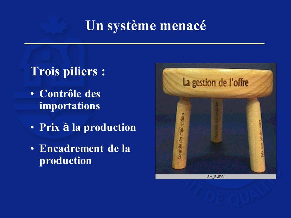 Un système menacé Trois piliers : Contrôle des importations Prix à la production Encadrement de la production