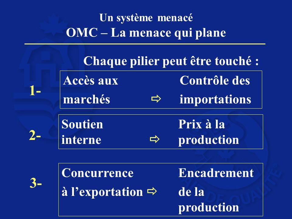 Un système menacé OMC – La menace qui plane Accès aux Contrôle des marchés importations Soutien Prix à la interne production Concurrence Encadrement à lexportation de la production 1- 2- 3- Chaque pilier peut être touché :
