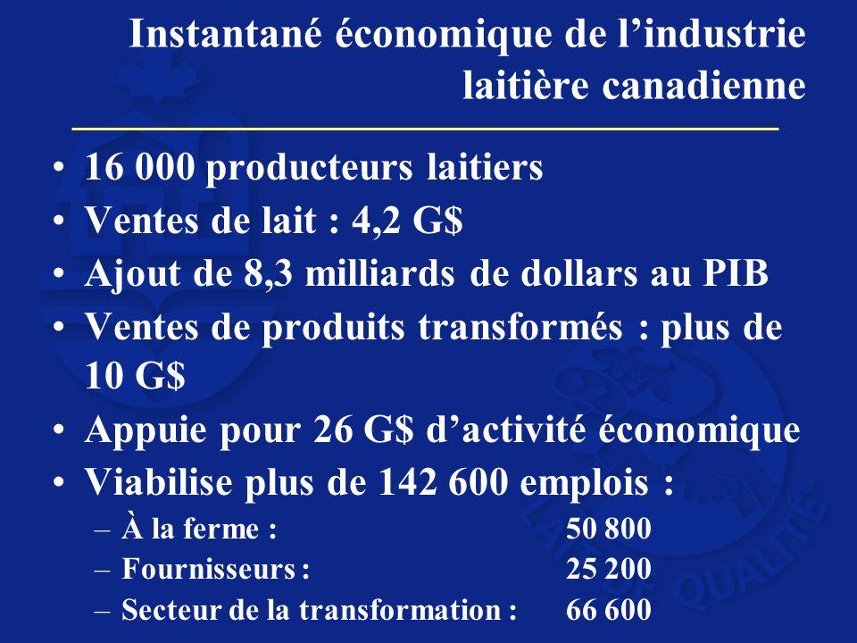 16 000 producteurs laitiers Ventes de lait : 4,2 G$ Ajout de 8,3 milliards de dollars au PIB Ventes de produits transformés : plus de 10 G$ Appuie pou