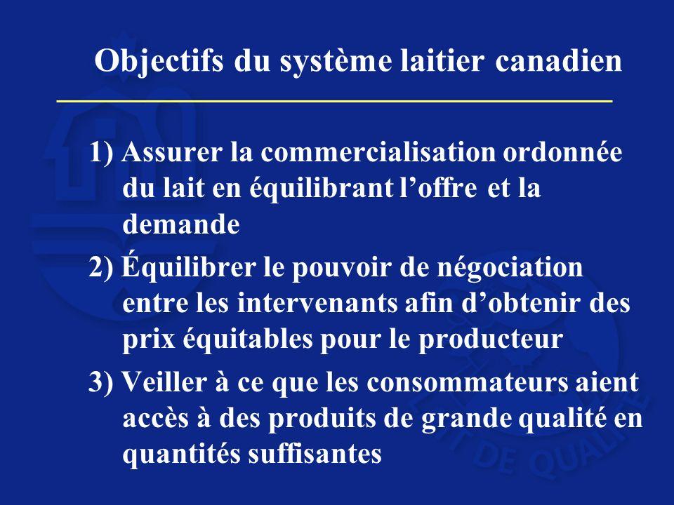 Objectifs du système laitier canadien 1) Assurer la commercialisation ordonnée du lait en équilibrant loffre et la demande 2) Équilibrer le pouvoir de