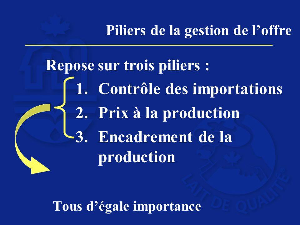 Piliers de la gestion de loffre Repose sur trois piliers : 1.Contrôle des importations 2.Prix à la production 3.Encadrement de la production Tous dégale importance