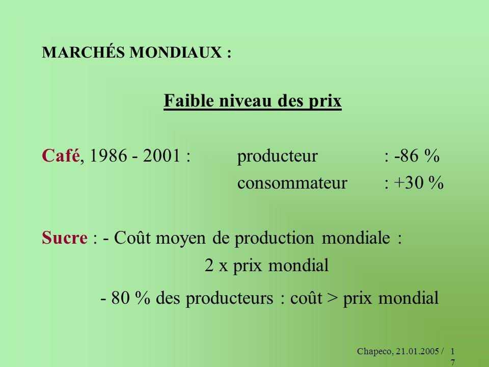 Chapeco, 21.01.2005 /17 MARCHÉS MONDIAUX : Faible niveau des prix Café, 1986 - 2001 :producteur : -86 % consommateur: +30 % Sucre : - Coût moyen de pr