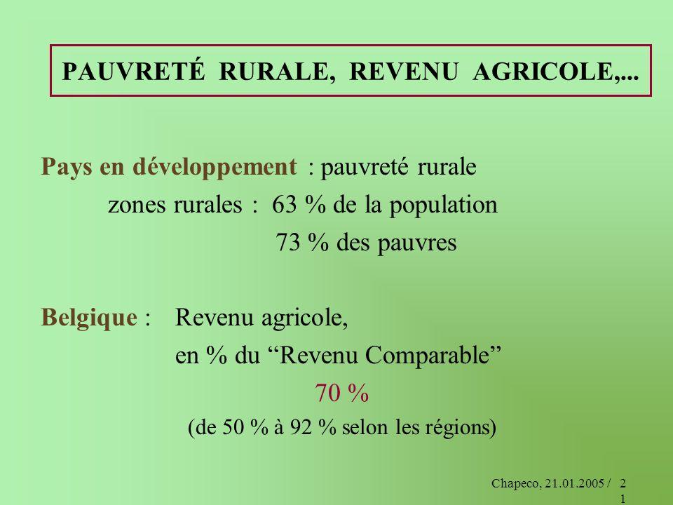 Chapeco, 21.01.2005 /21 PAUVRETÉ RURALE, REVENU AGRICOLE,... Pays en développement : pauvreté rurale zones rurales : 63 % de la population 73 % des pa