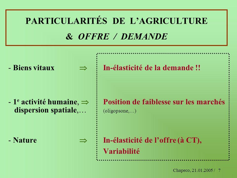 Chapeco, 21.01.2005 /7 PARTICULARITÉS DE LAGRICULTURE & OFFRE / DEMANDE - Biens vitaux In-élasticité de la demande !! - 1 e activité humaine, Position
