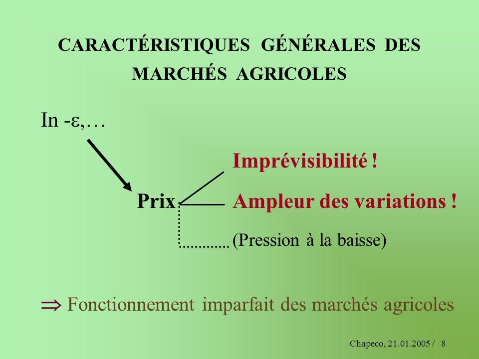 Chapeco, 21.01.2005 /8 CARACTÉRISTIQUES GÉNÉRALES DES MARCHÉS AGRICOLES In -,… Imprévisibilité ! PrixAmpleur des variations ! (Pression à la baisse) F