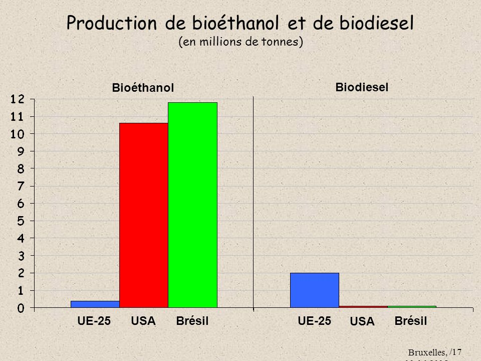 Bruxelles, 09.06.2005 /17 Production de bioéthanol et de biodiesel (en millions de tonnes) UE-25 USABrésil USA Brésil UE-25 Bioéthanol Biodiesel