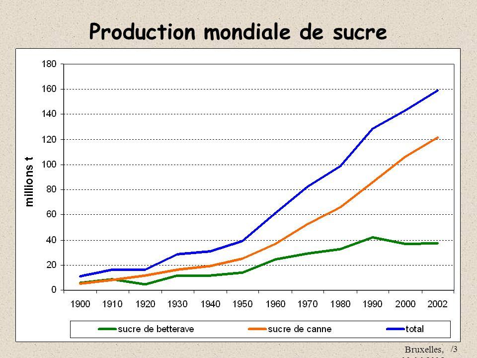 Bruxelles, 09.06.2005 /3 Production mondiale de sucre