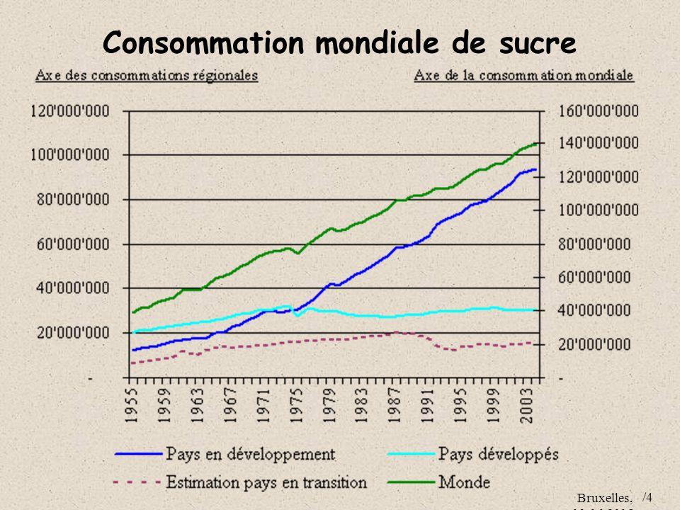 Bruxelles, 09.06.2005 /4 Consommation mondiale de sucre