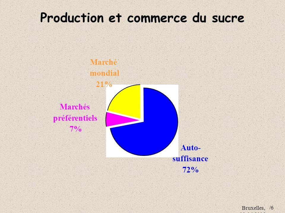 Bruxelles, 09.06.2005 /6 Marché mondial 21% Marchés préférentiels 7% Auto- suffisance 72% Production et commerce du sucre
