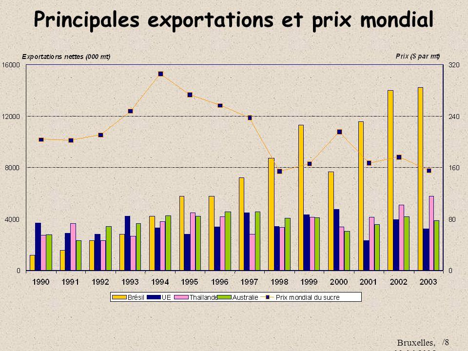 Bruxelles, 09.06.2005 /8 Principales exportations et prix mondial