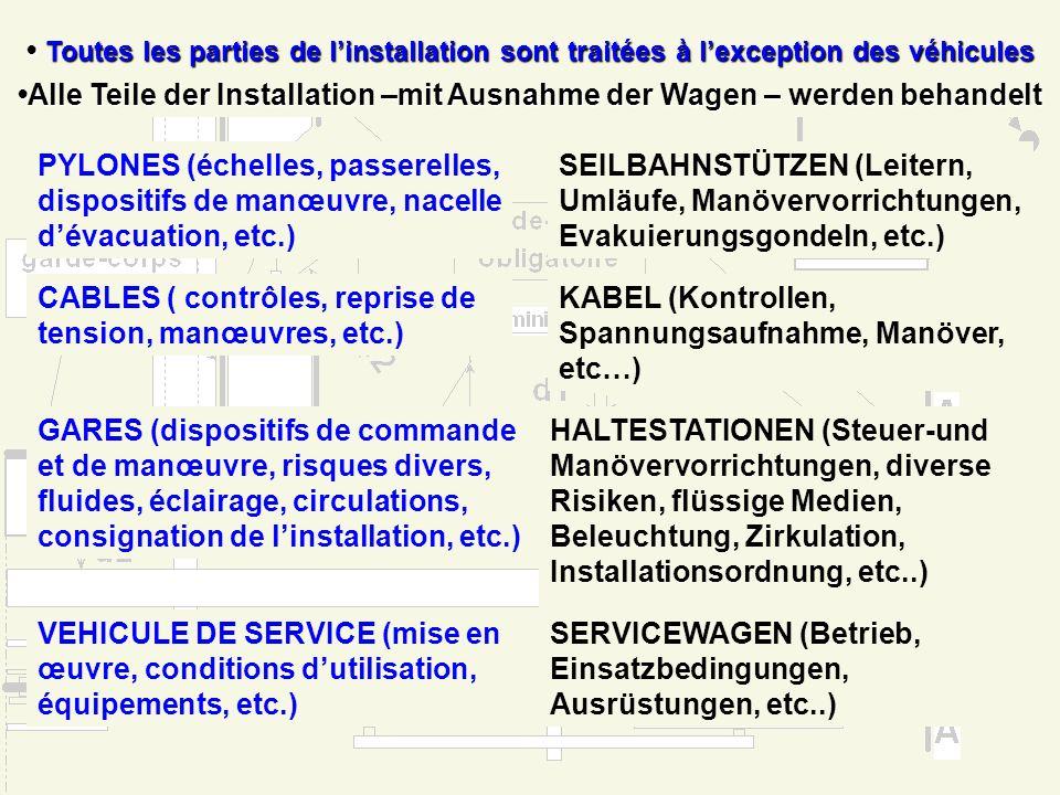 Présentation du projet de texte Champs dapplication Anwendungsbereicht Toutes les parties de linstallation sont traitées à lexception des véhicules Al