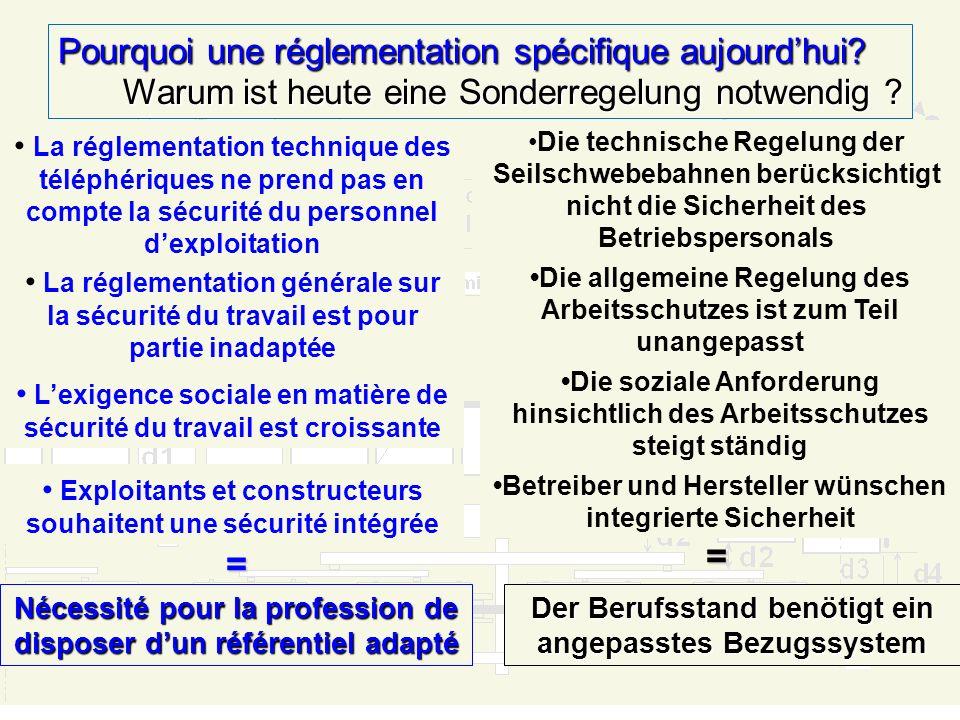 Pourquoi une réglementation spécifique aujourdhui? Warum ist heute eine Sonderregelung noitwendig ? Méthode délaboration du projet Ausarbeitungsmethod