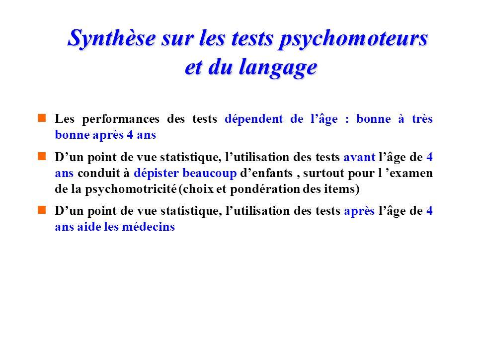 Enquête auprès dun sous groupe de 231 enfants issus de léchantillon représentatif (janvier à mai 2003 par 10 médecins PMI) écoles de Marseille uniquem