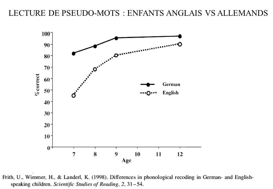 94 92 95 98 34 79 95 98 97 95 73 95 71 98 Pourcentage de mots lus par les enfants de 14 pays européens après une année dapprentissage (daprès Seymour et al., 2003)