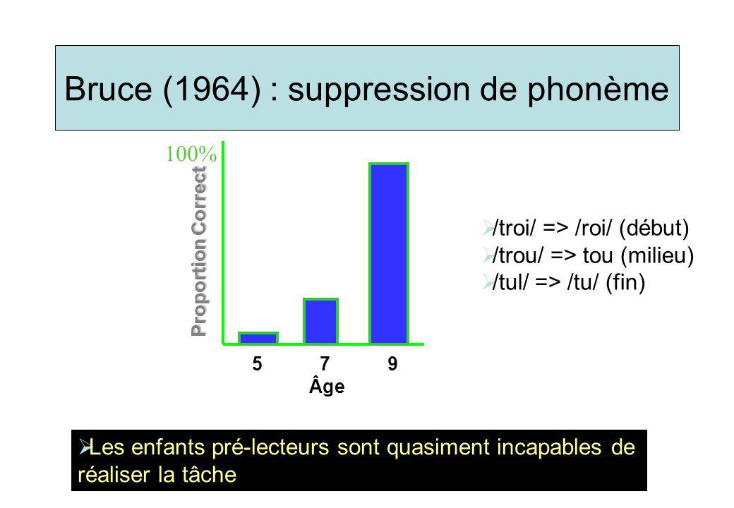 Bruce (1964) : suppression de phonème Les enfants pré-lecteurs sont quasiment incapables de réaliser la tâche 100% 5 7 9 Âge Proportion Correct /troi/ => /roi/ (début) /trou/ => tou (milieu) /tul/ => /tu/ (fin)