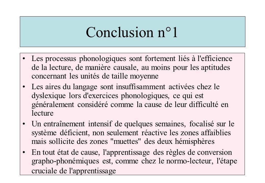 Conclusion n°1 Les processus phonologiques sont fortement liés à l efficience de la lecture, de manière causale, au moins pour les aptitudes concernant les unités de taille moyenne Les aires du langage sont insuffisamment activées chez le dyslexique lors d exercices phonologiques, ce qui est généralement considéré comme la cause de leur difficulté en lecture Un entraînement intensif de quelques semaines, focalisé sur le système déficient, non seulement réactive les zones affaiblies mais sollicite des zones muettes des deux hémisphères En tout état de cause, l apprentissage des règles de conversion grapho-phonémiques est, comme chez le normo-lecteur, l étape cruciale de l apprentissage