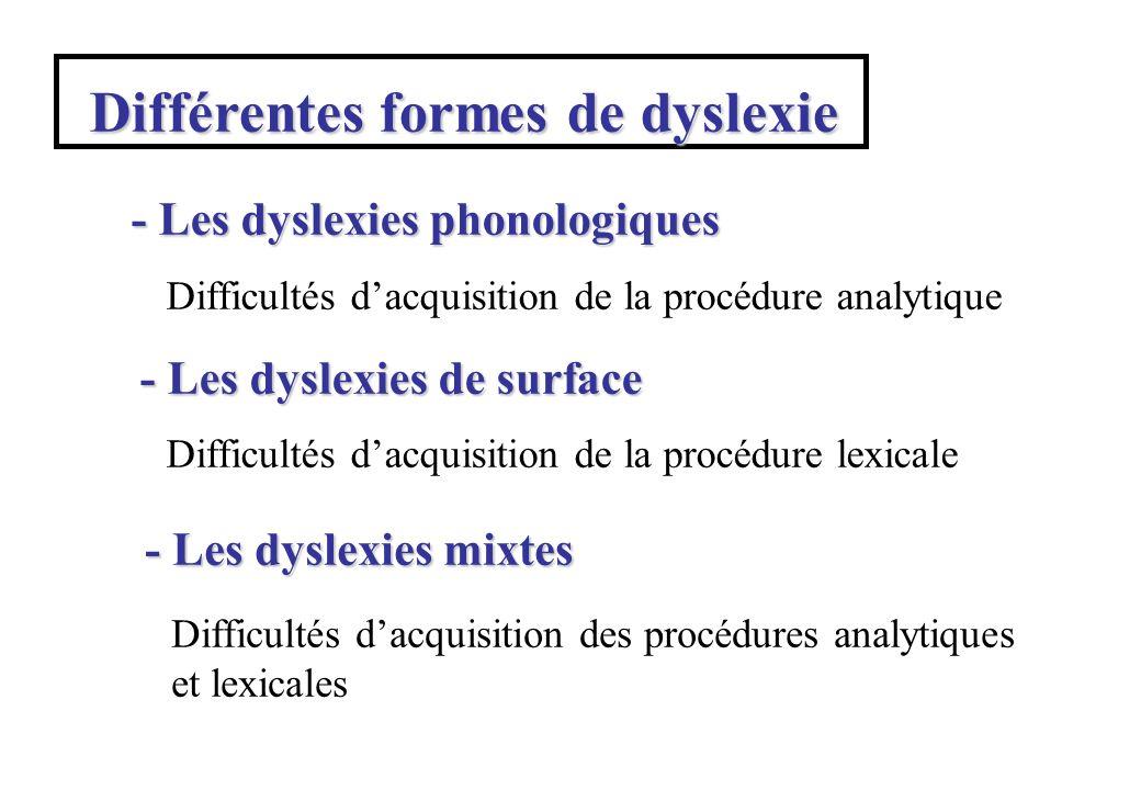 Différentes formes de dyslexie - Les dyslexies phonologiques - Les dyslexies de surface - Les dyslexies mixtes Difficultés dacquisition de la procédure analytique Difficultés dacquisition de la procédure lexicale Difficultés dacquisition des procédures analytiques et lexicales