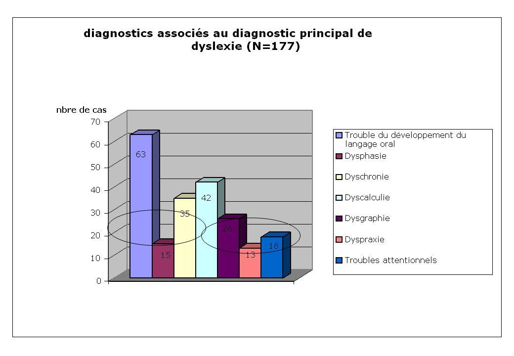 Dyscalculie : définition Trois critères de diagnostic : 1)Les aptitudes arithmétiques, évaluées par des tests standardisés, sont nettement en dessous du niveau escompté compte tenu de lâge du sujet, de son développement intellectuel et dun enseignement approprié à son âge.
