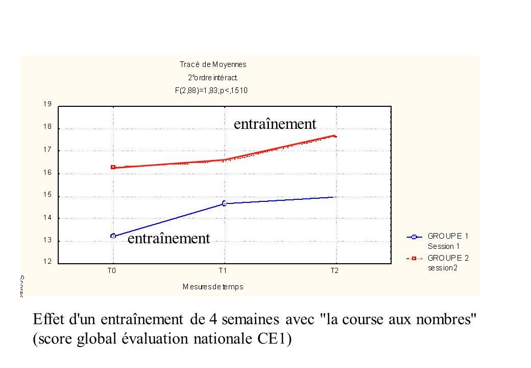 Effet d un entraînement de 4 semaines avec la course aux nombres (score global évaluation nationale CE1) entraînement
