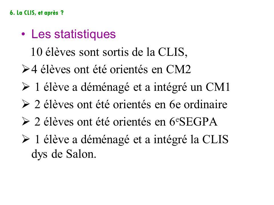 Les statistiques 10 élèves sont sortis de la CLIS, 4 élèves ont été orientés en CM2 1 élève a déménagé et a intégré un CM1 2 élèves ont été orientés e