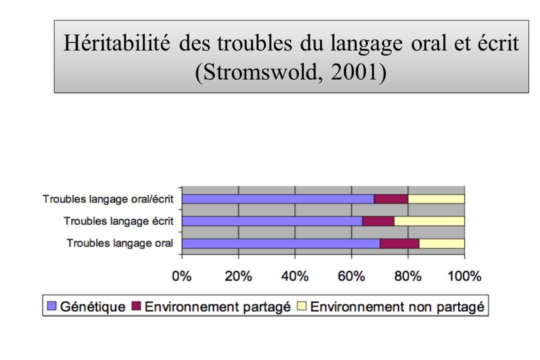 Héritabilité des troubles du langage oral et écrit (Stromswold, 2001)