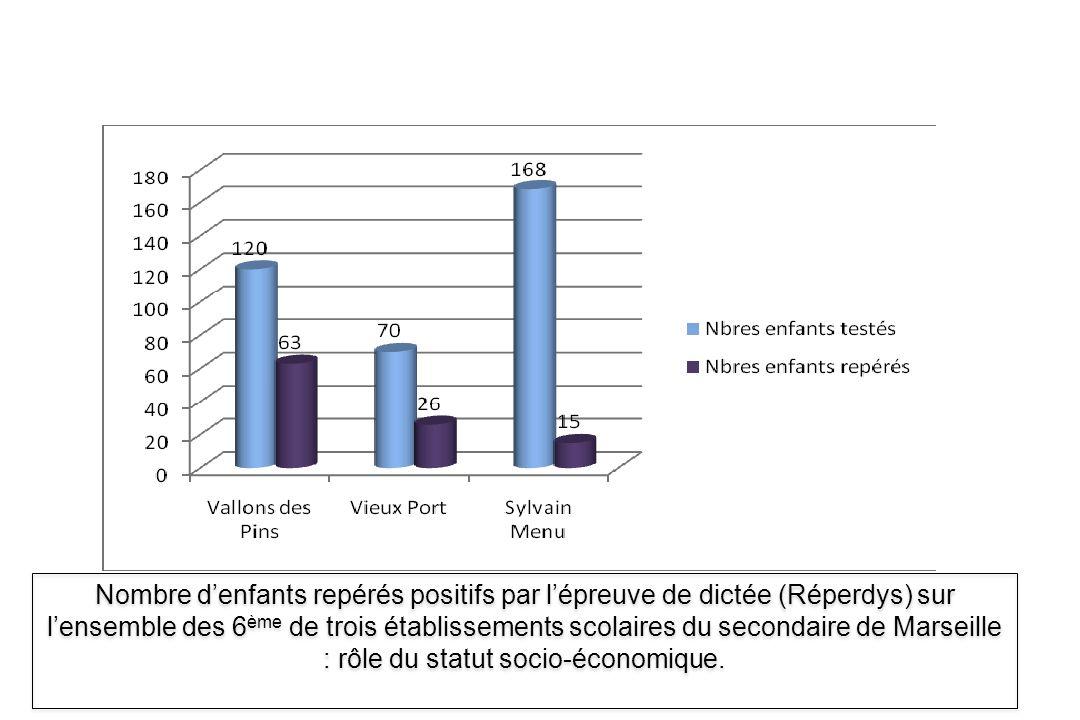 Nombre denfants repérés positifs par lépreuve de dictée (Réperdys) sur lensemble des 6 ème de trois établissements scolaires du secondaire de Marseill