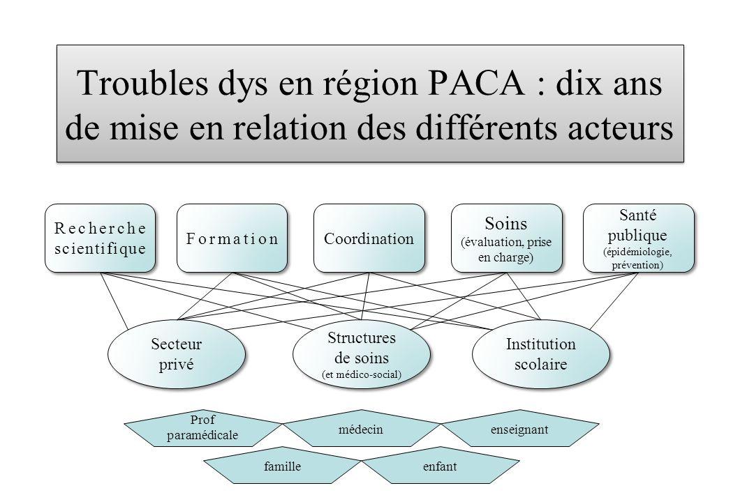 Troubles dys en région PACA : dix ans de mise en relation des différents acteurs Recherche scientifique Formation Coordination Secteur privé Structure