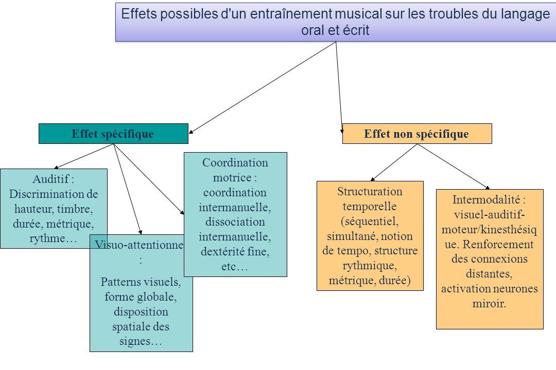 Effets possibles d'un entraînement musical sur les troubles du langage oral et écrit Effet spécifique Auditif : Discrimination de hauteur, timbre, dur