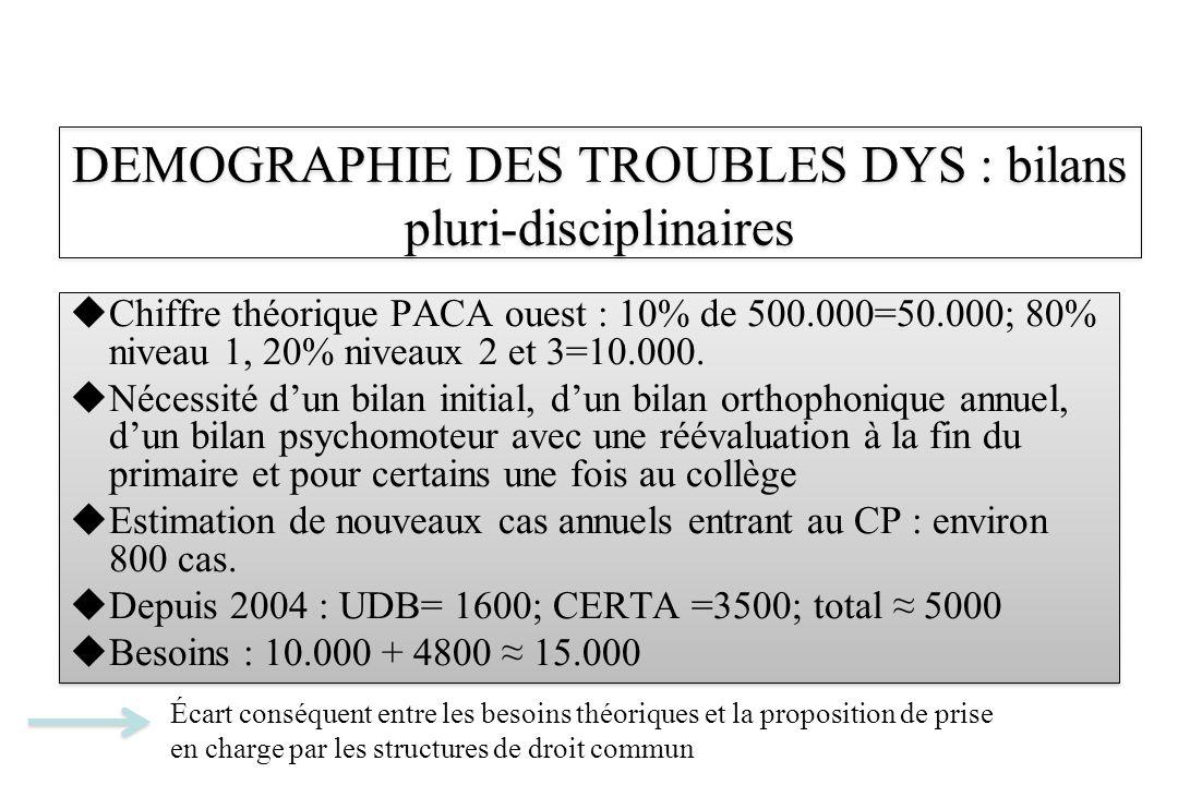 Chiffre théorique PACA ouest : 10% de 500.000=50.000; 80% niveau 1, 20% niveaux 2 et 3=10.000. Nécessité dun bilan initial, dun bilan orthophonique an